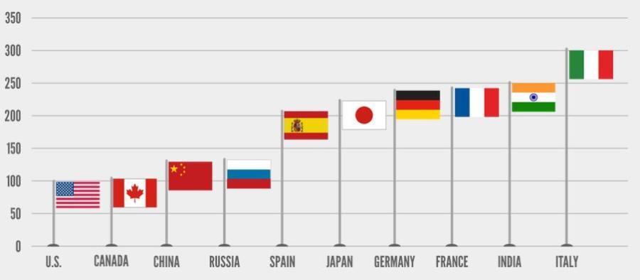 Demiryolu Yük Taşıma Fiyatları, Grafik: AAR