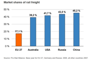 Demiryolu Pazar Payı, Grafik: AAR