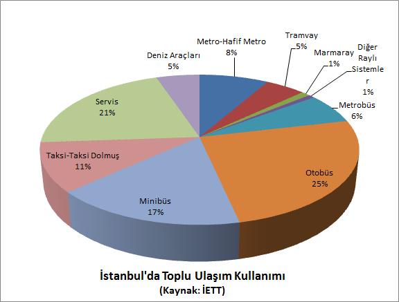 İstanbul'da Toplu Ulaşım Kullanımı, Kaynak: İETT, Grafik: Rail Turkey
