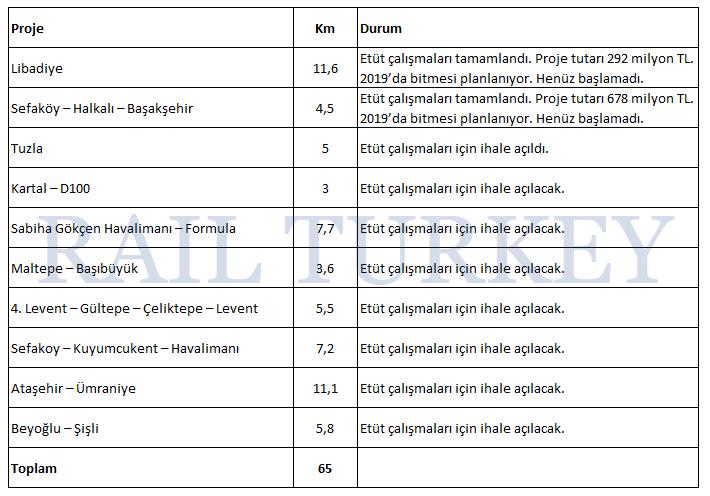 246 - İstanbulun havaray projeleri