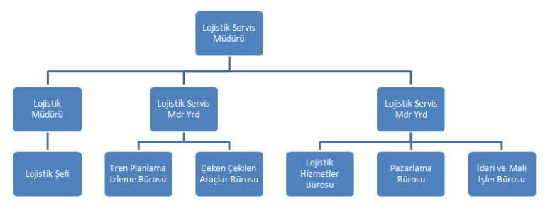 TCDD Taşımacılık AŞ Lojistik Bölümü Bölge Teşkilatı