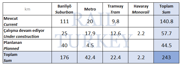 İzmir raylı sistem ağı uzunluğu