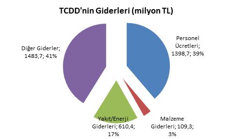 TCDD Giderleri 2014