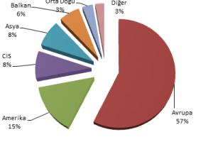 Rail Turkey İstatistikleri
