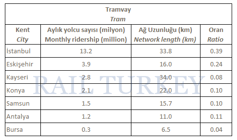 türkiye tramvay