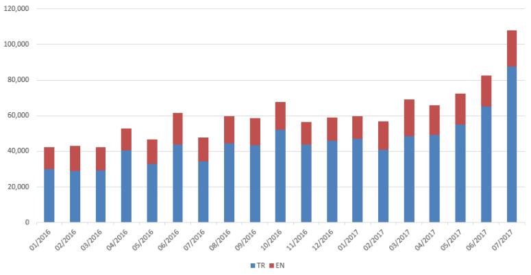 Rail Turkey aylık ziyaret sayısı