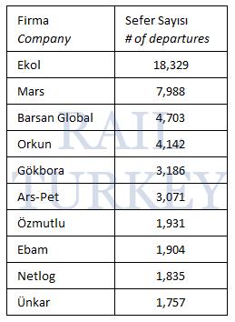 595 - Avrupa tır sefer sayıları 2014