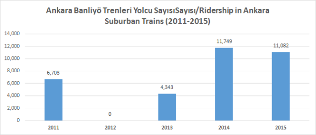 Ankara banliyö trenleri yolcu sayısı