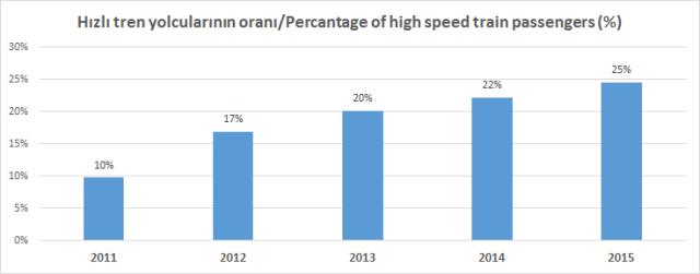Hızlı Tren Yolcu Oranı 2011-2015