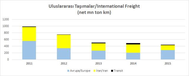Uluslararası Taşımalar 2015