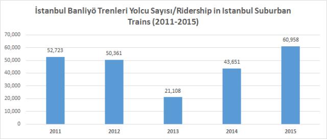 İstanbul banliyö trenleri yolcu sayısı