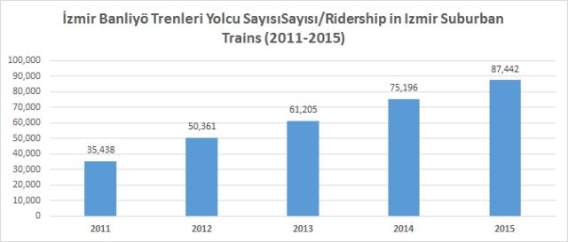 İzmir banliyö trenleri yolcu sayısı