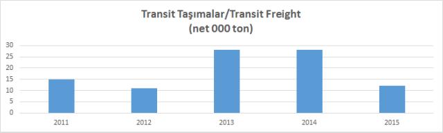 Transit Taşımalar 2015