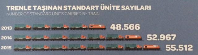 Trieste trenleriyle taşınan yük