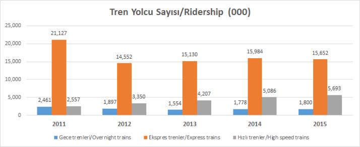 Tren Yolcu Sayısı 2011-2015