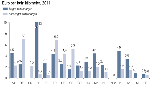 infrastructure charges europe