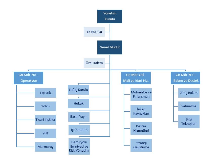 TCDD Taşımacılık AŞ organizasyon şeması