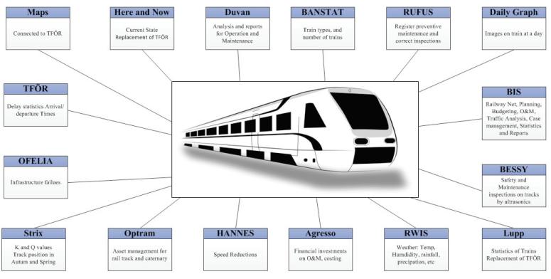 Şekil 2. TRV ile Demiryollarında Büyük Veri Yönetimi Gösterimi