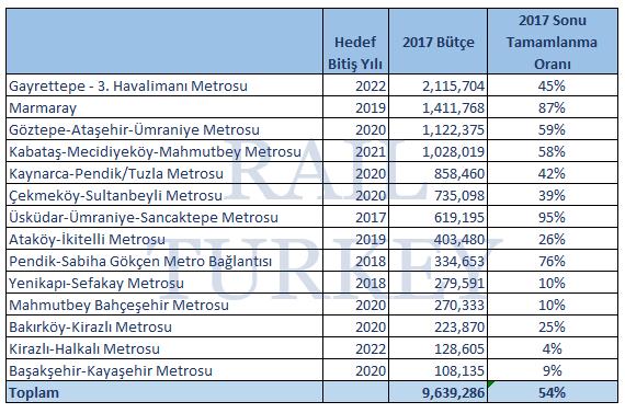 istanbul metro 2017 bütçe