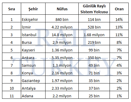 Raylı sistemler yolcu nüfus oranı