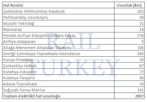 Türkiye elektrikli hat kesimleri