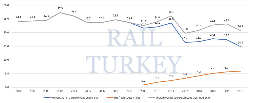 742 - Türkiye tren yolcu sayısı