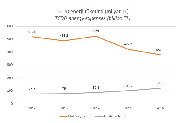 TCDD enerji harcamaları