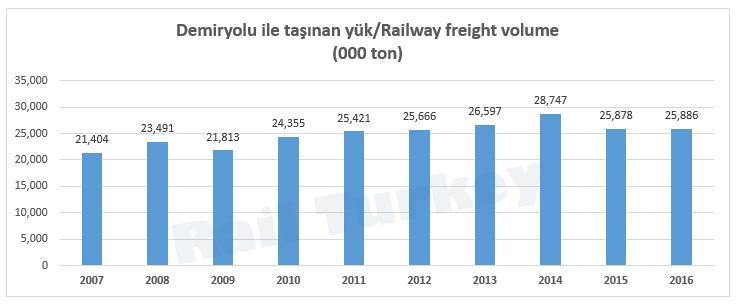 Demiryolu ile taşınan yük miktarı