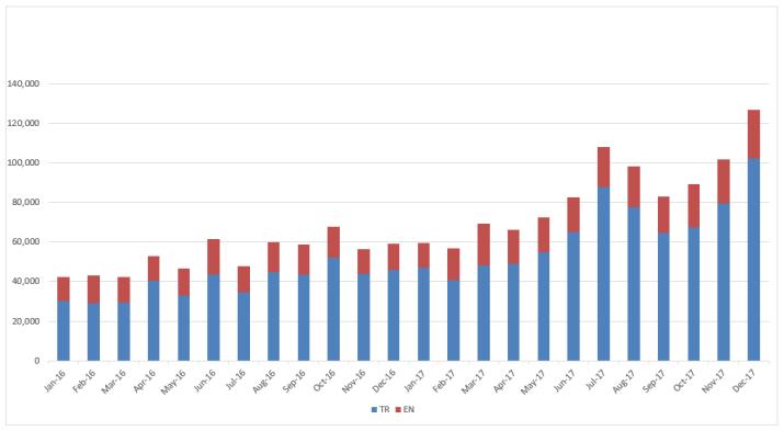 Rail Turkey visits by month