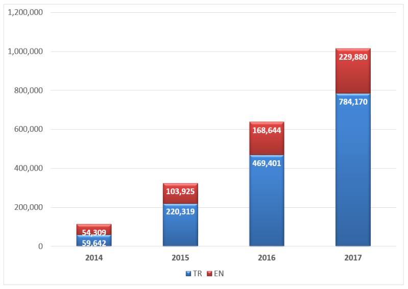 Rail Turkey yıllara göre ziyaret sayısı