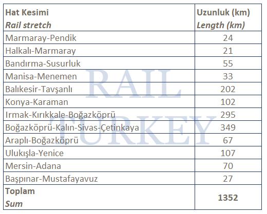 Türkiye demiryolları elektrifikasyon çalışmaları - Aralık 2017