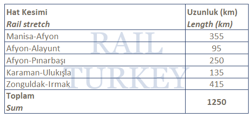 Türkiye demiryolları elektrifikasyon projeleri - Aralık 2017