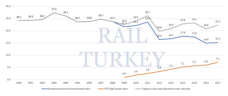 Train ridership in Turkey 2000-2017