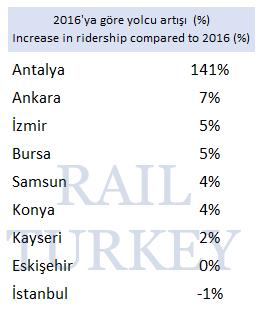 2016ya göre yolcu artışı