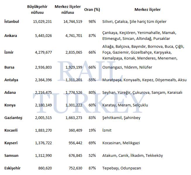 Büyükşehir tüm ve merkez ilçe nüfusları 2017