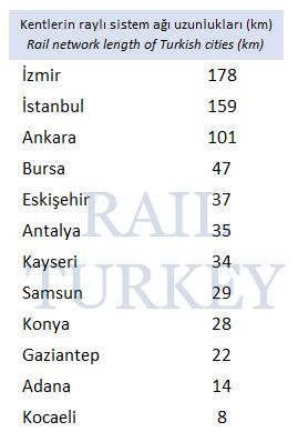 Kentlerin raylı sistem ağı uzunlukları