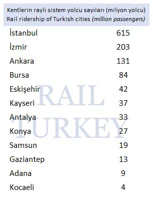 Kentlerin raylı sistem yolcu sayıları