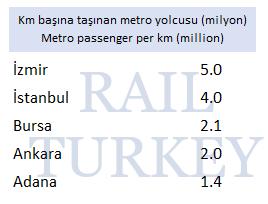 Km başına taşınan metro yolcusu