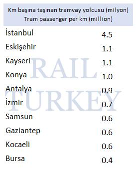Km başına taşınan tramvay yolcusu